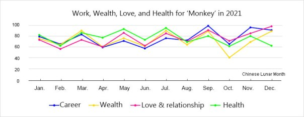 horoscope-monkey-luck