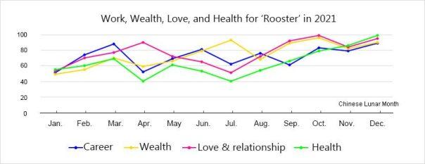horoscope-rooster-luck