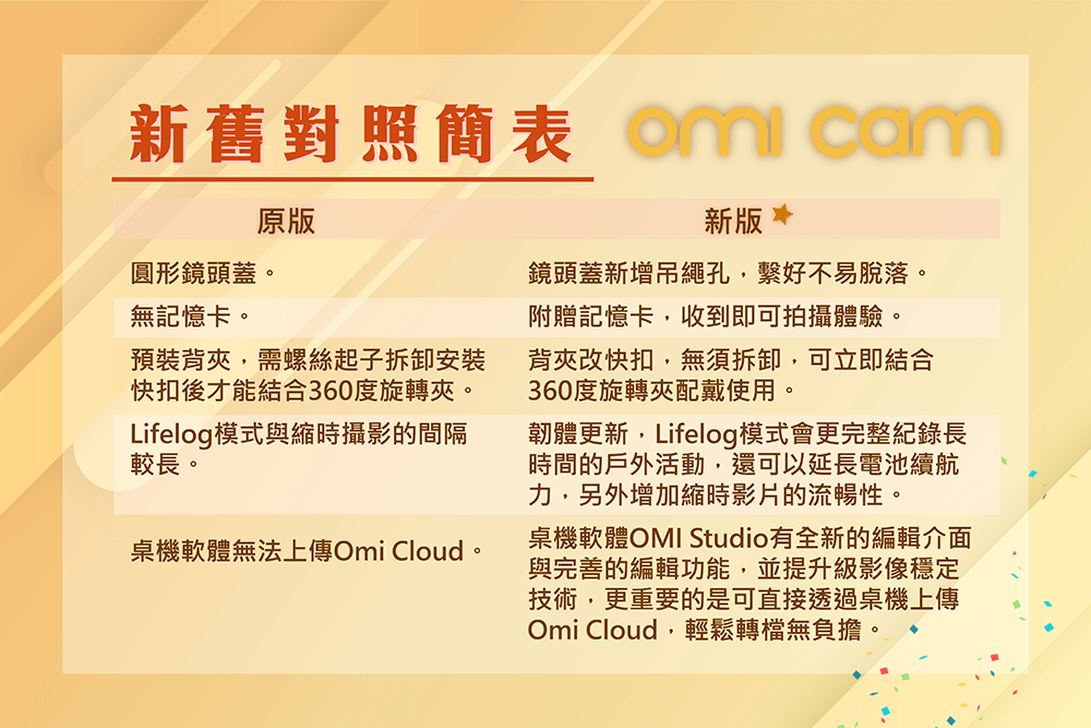 OmiCam 穿戴式VR全景攝影機 - 改版優惠 03