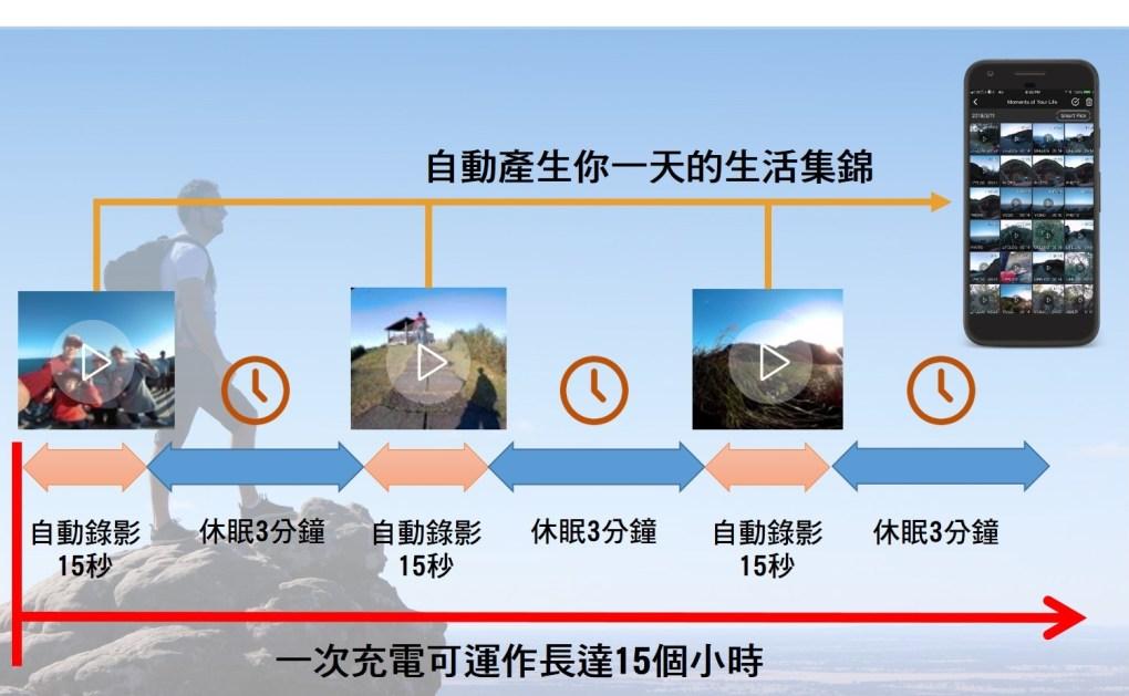 OmiCam 穿戴式VR全景攝影機 - 10aphoto