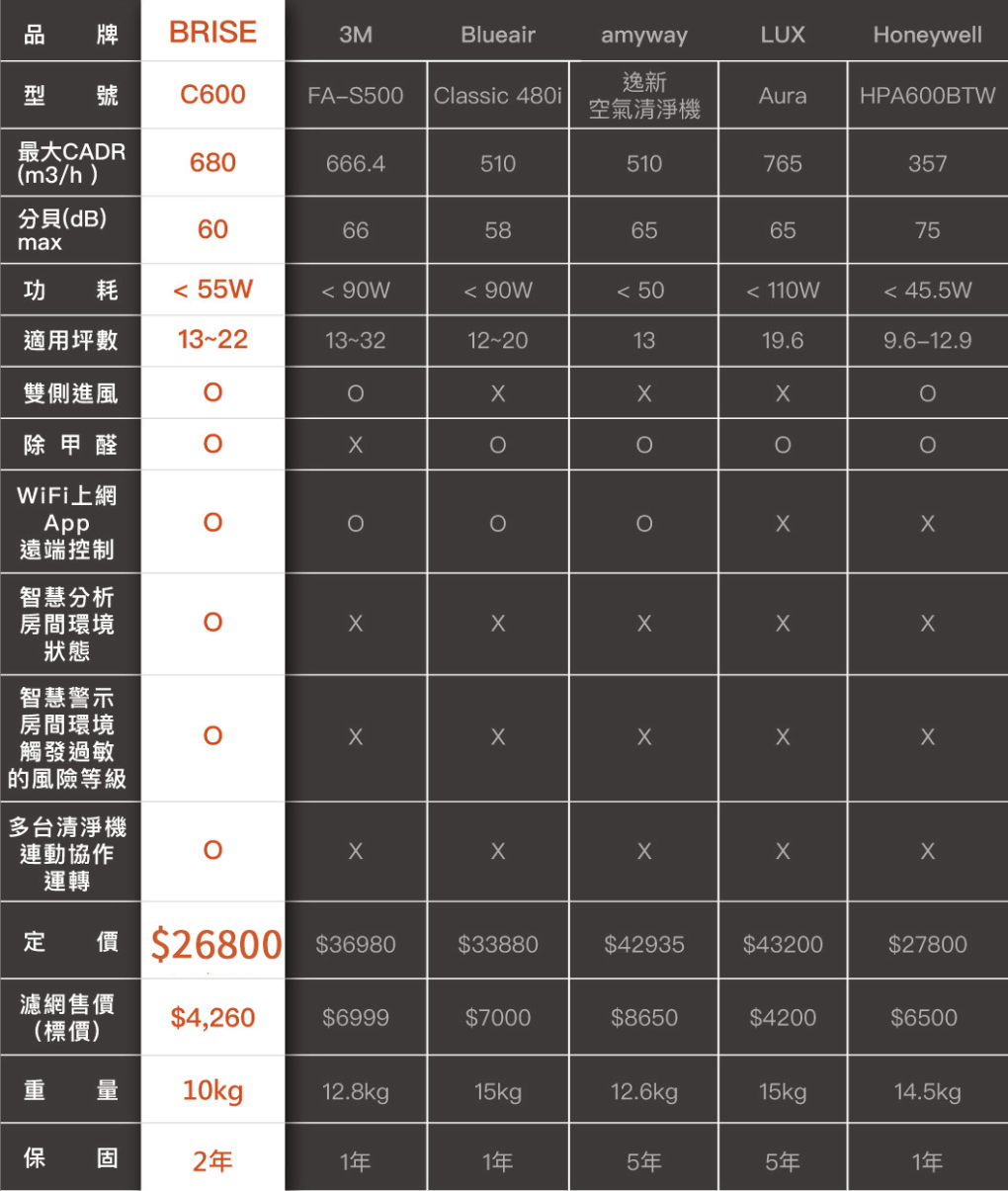 BRISE C600 大坪數空氣清淨機 (送8片前置濾網) - brise c600 產品比較