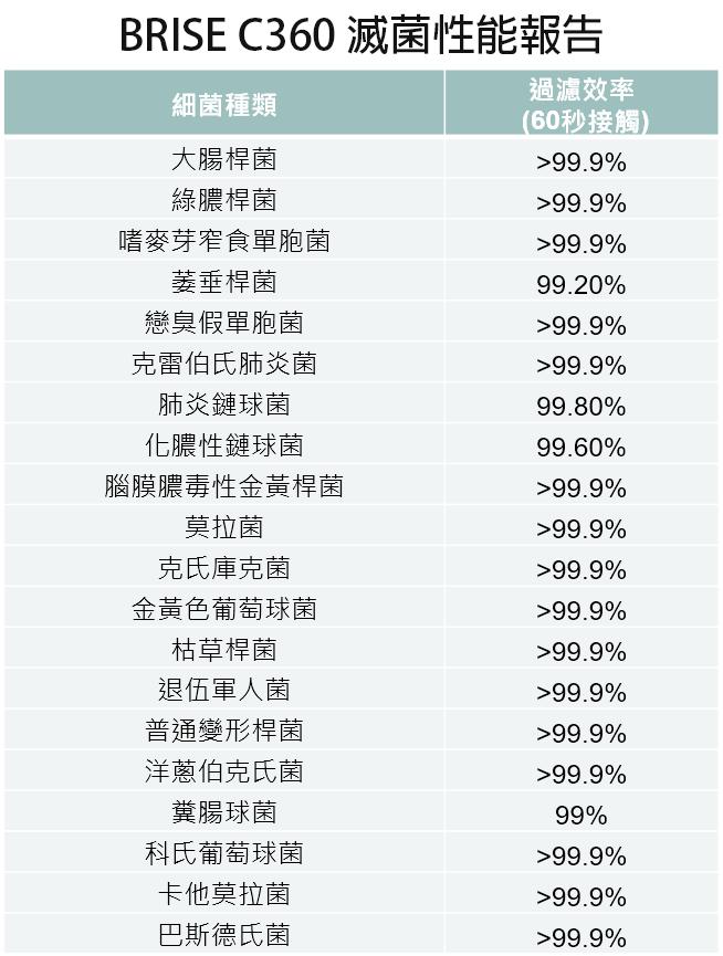 【送防疫濾網】BRISE C360 防疫級空氣清淨機(過濾99.99%流感、腸病毒) - 1