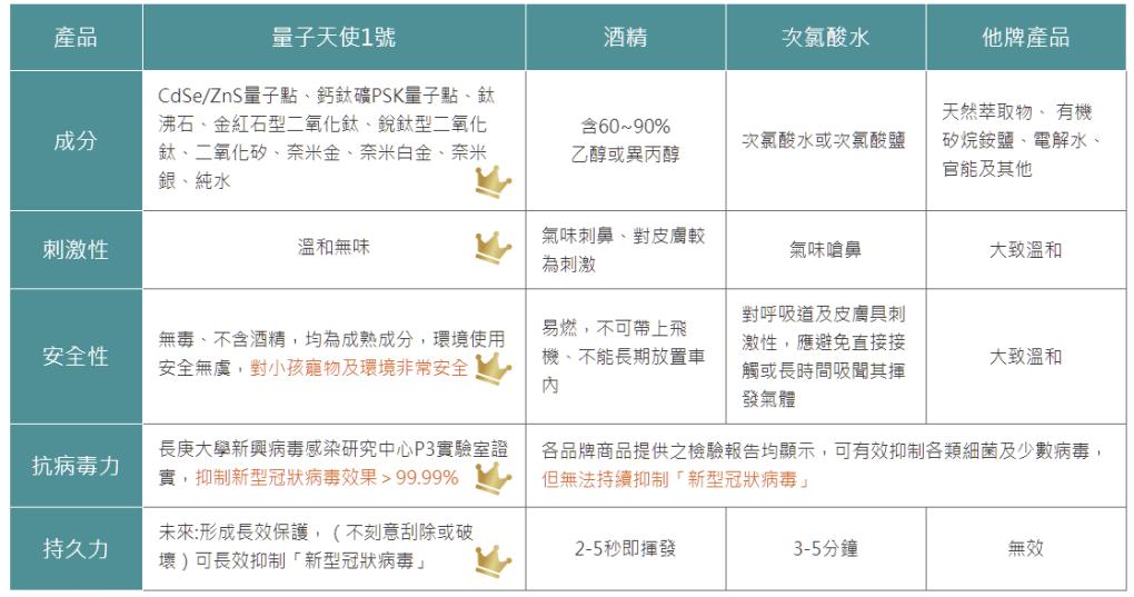【量子天使1號】長效新冠速清液 (國家級P3實驗室認證) - 2