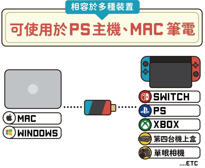 OmiPlay 遊戲影音傳輸器|在筆電上爽玩遊戲主機 - omiplay m 05