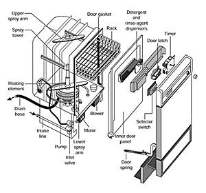 Parts for dishwashers