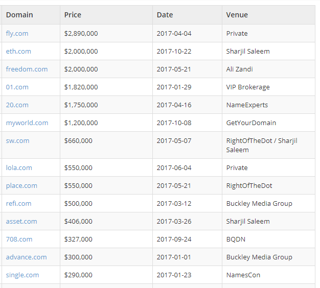 highest price of domain sales 2017