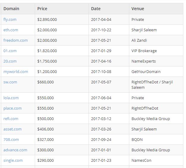 Penjualan nama domain termahal 2017