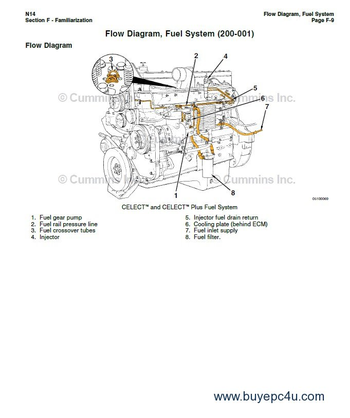 Cummins N14 Base Engine STC, Celect, Celect Plus PDF