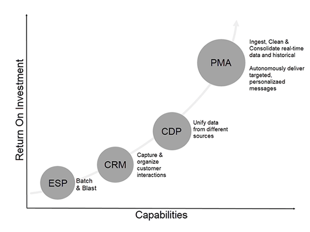 Predictive Marketing Automation [vs. ESP, CRM, CDP