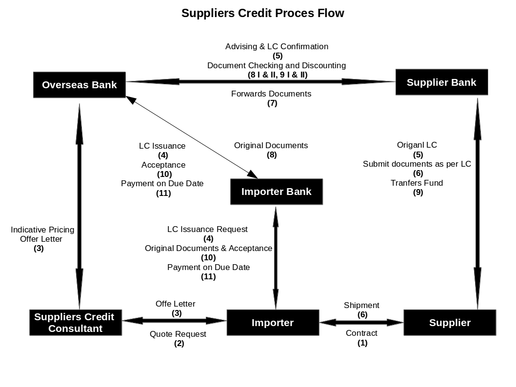 Suppliers Credit Process Flow