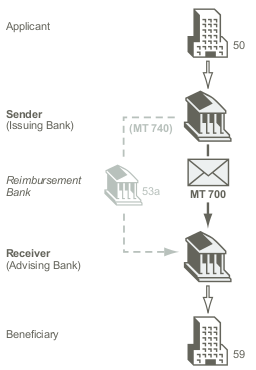 Types of SWIFT Message used in Letter of Credit and