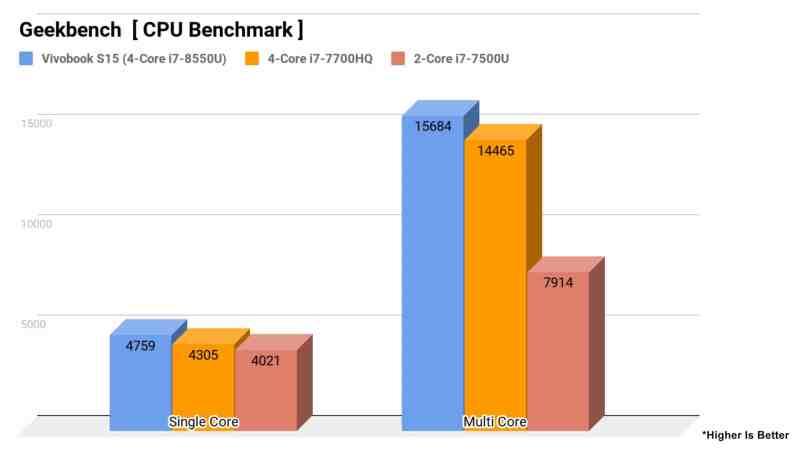 ASUS Vivobook S510 Review - Cores