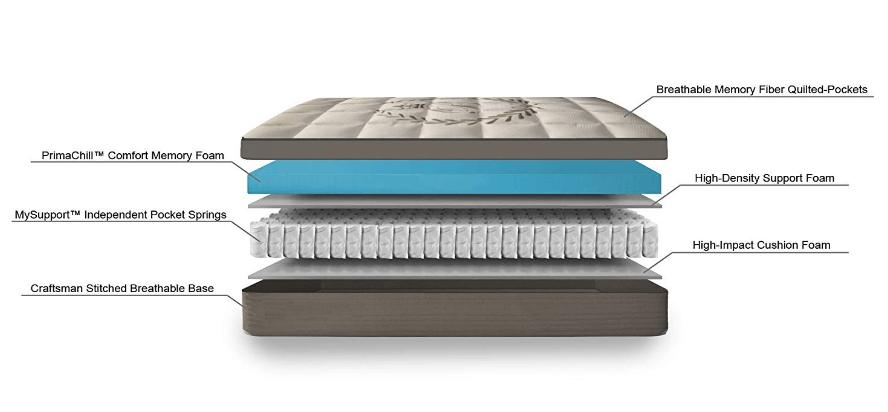 hybrid mattress structure