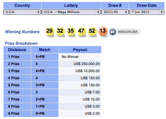 Usa Mega Millions Results