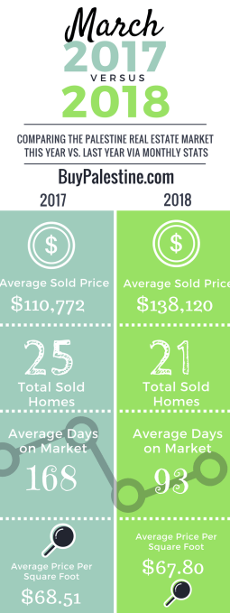 How's the Real Estate Market_ – March 2018 Report 3