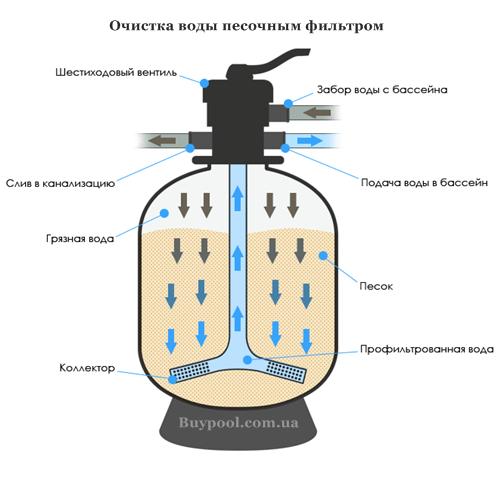 Песочный фильтр очистка воды
