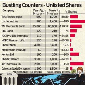 Performance of unlisted shares