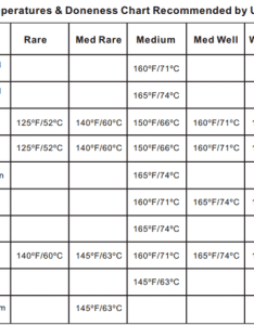 Thermopro usda meat temperature chart also cooking temperatures rh buythermopro