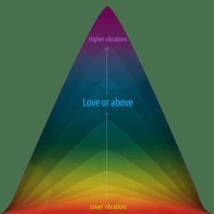 vibration scale