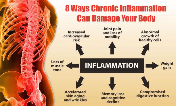 inflammation erased