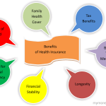 Ideas, Formulas and Shortcuts for Importance Of Health Insurance