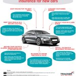 Top Importance Of Motor Insurance Tips!