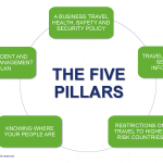 5 Pillars of Travel Risk Management: Travel Health, Safety and Security Benefits
