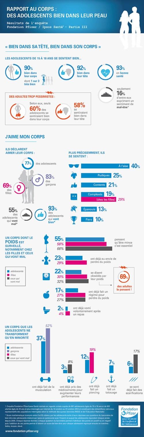 Infographie Fondation Pfizer