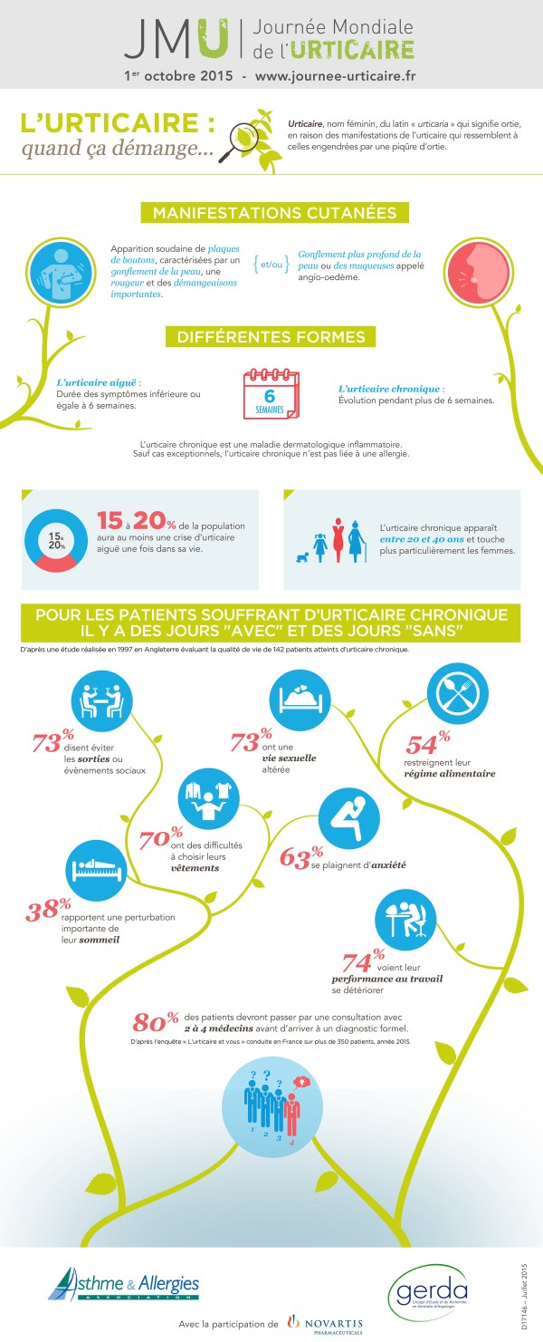 Urticaire_infographie
