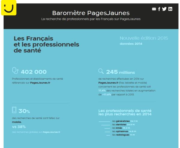 Barometre-pagesjaunes