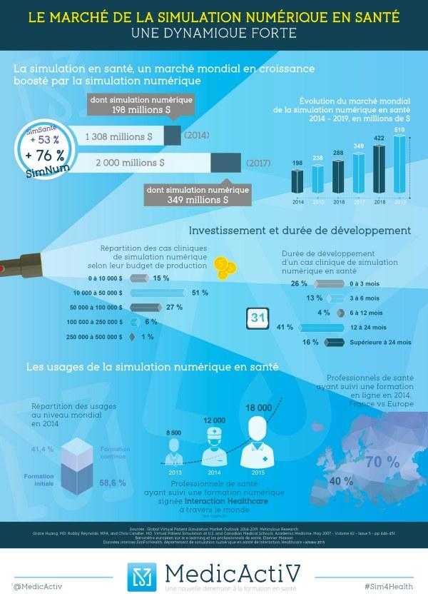 Le marché de la simulation numérique en santé