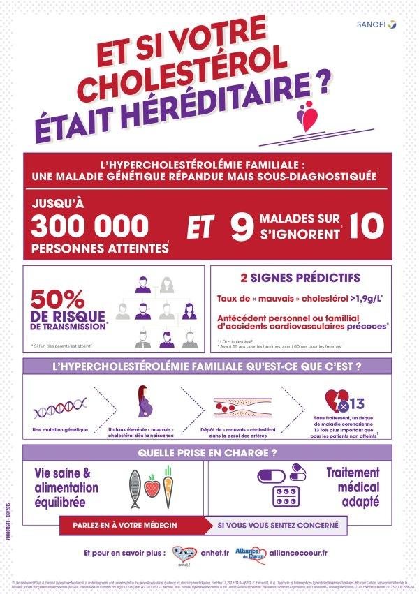 Infographie : cholestérol et hérédité
