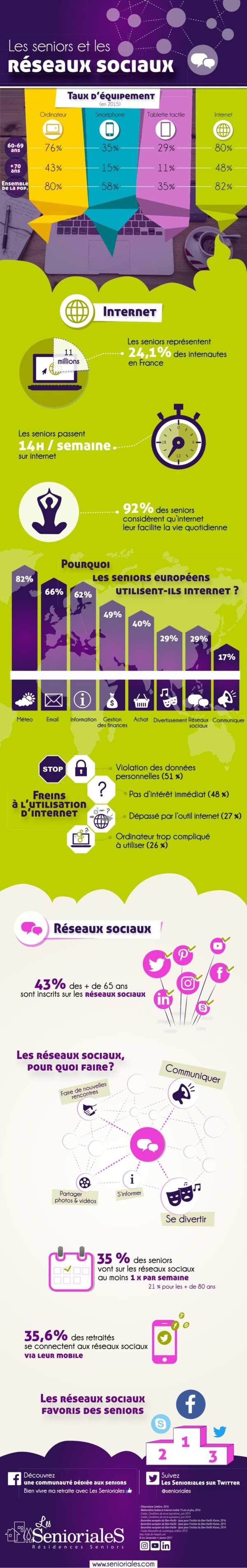 Infographie : les séniors et les réseaux sociaux