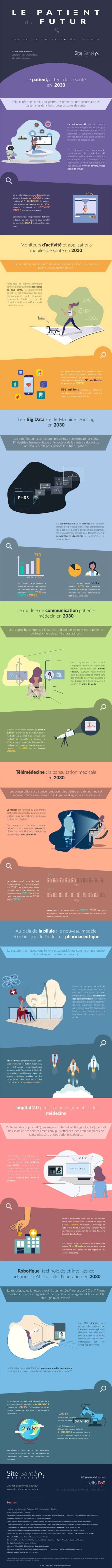 Infographie - Le patient du futur et les soins de santé de demain