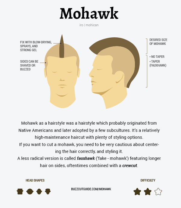 Mohawk DIY Guide And How To Maintain