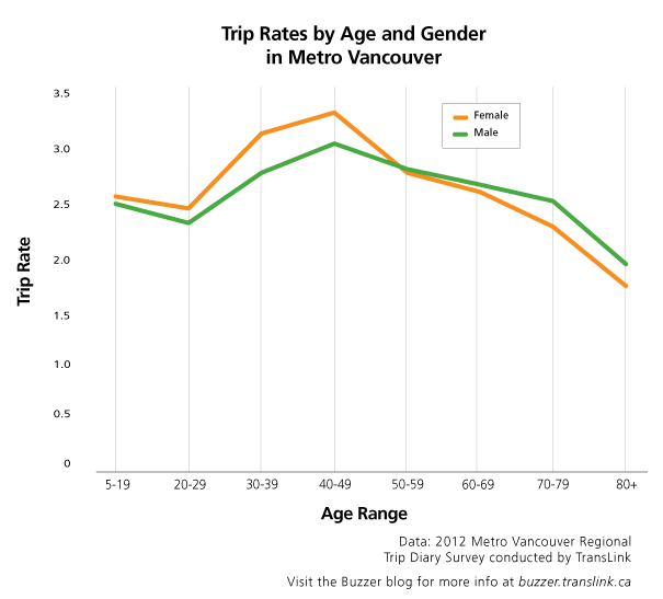 Trip rates by age and gender in Metro Vancouver