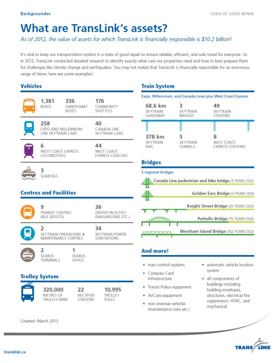 An infographic summary of the assets TransLink manages as of 2012! Click for a larger version.