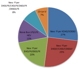 Friday fun poll results: Do you have a favourite TransLink bus to ride?