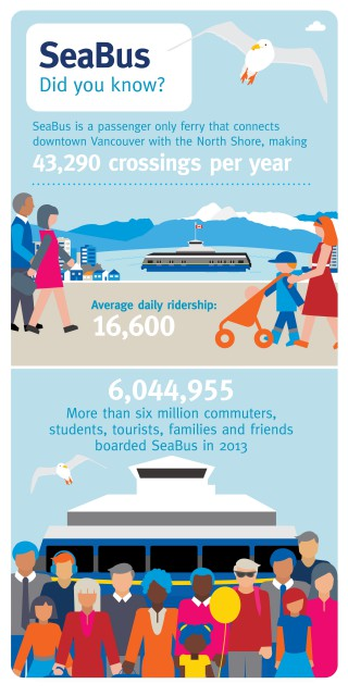 How well do you know your SeaBus? Check out this infographic!