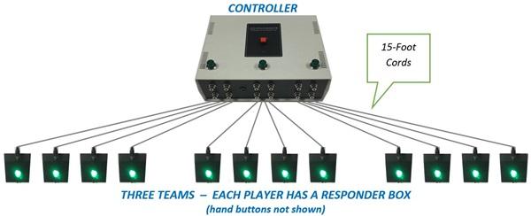 certamen quiz game player layout topology