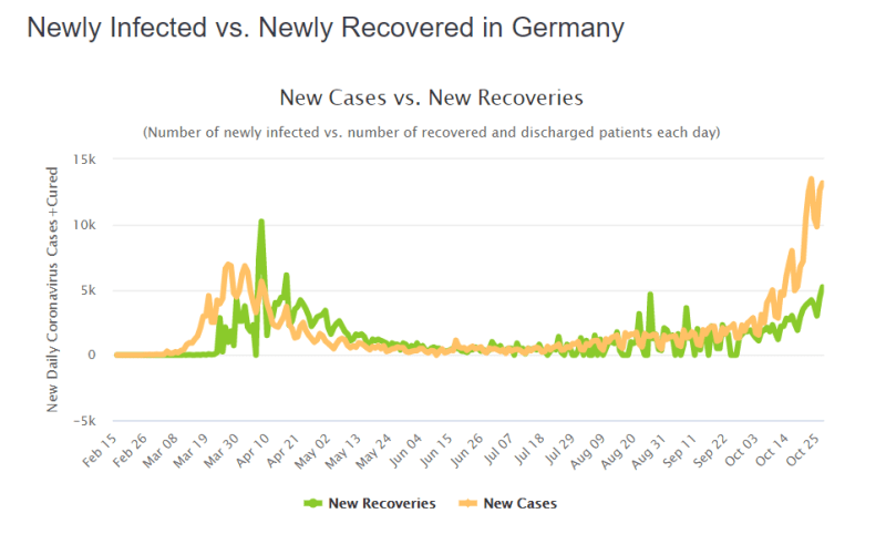 Newly Infected vs. Newly Recovered Coronavirus cases in Germany