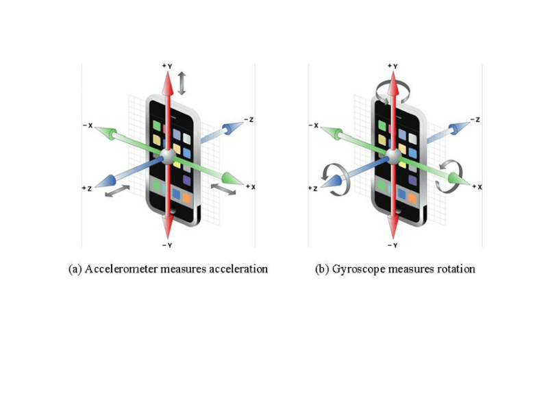 Gyroscope and Accelerometer -  how your mobile phone spies on you