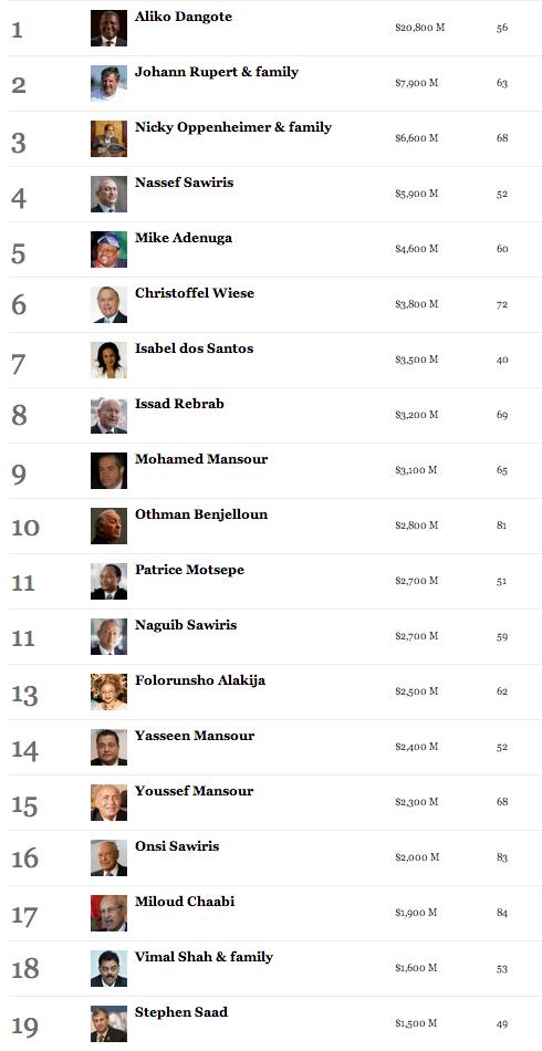 Top 50 Richest Africans