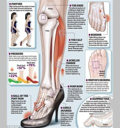 this diagram explains better what happens to your feet when you wear heels wrongly  [ 1052 x 766 Pixel ]