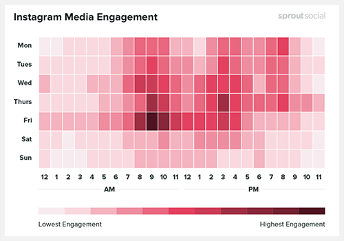 the best time to post on instagram explained - engagement - The Best Time To Post On Instagram Explained