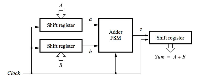 Serial Adder using Mealy and Moore FSM in VHDL