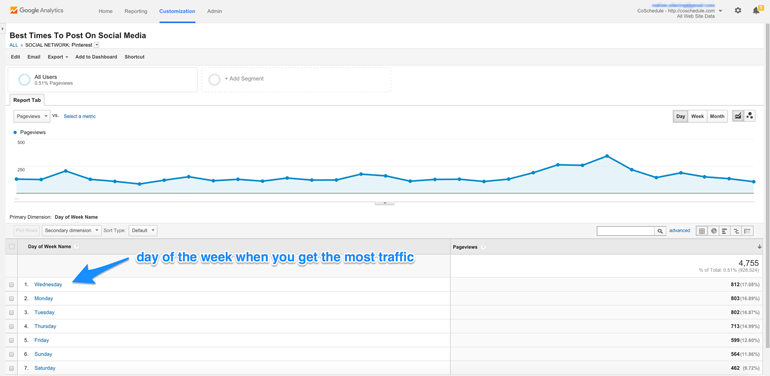 Seguidores de pinterest best day google analytics data