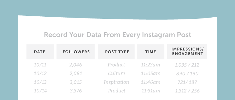 Registrar los datos cada post de instagram