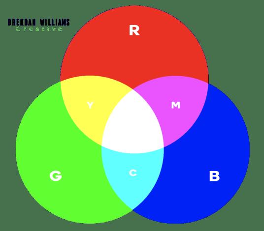 RGB-Color-wheel-example