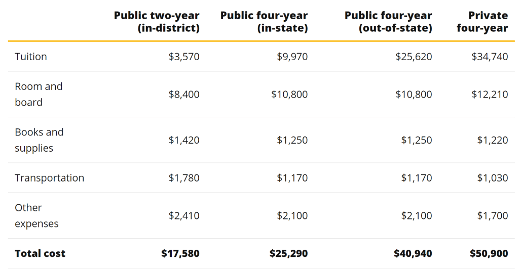 Table comparing college costs from https://www.valuepenguin.com/student-loans/average-cost-of-college